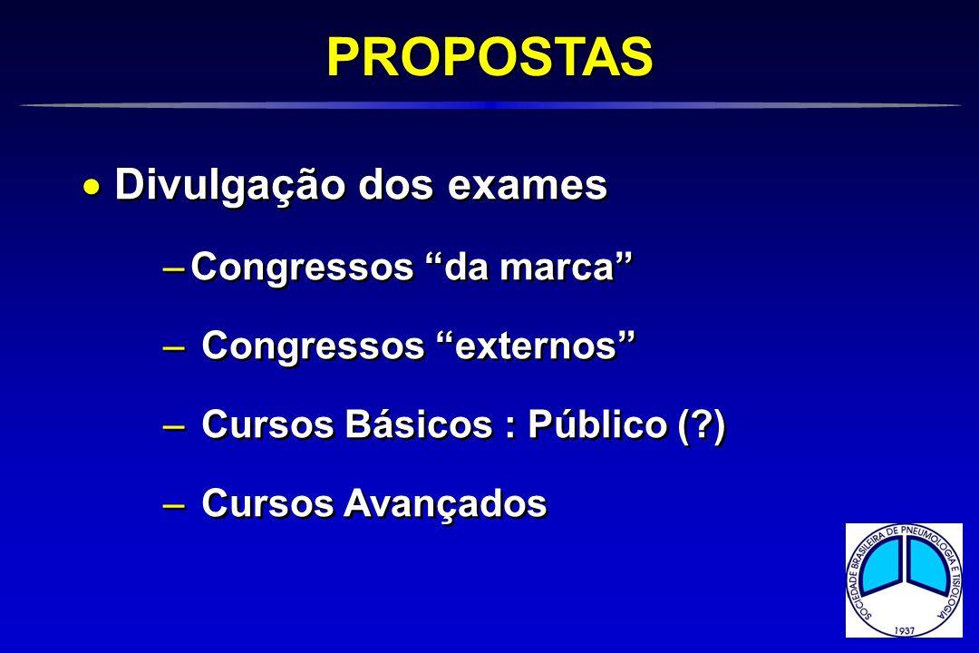 Divulgação dos exames –Congressos da marca – Congressos externos – Cursos Básicos : Público (?) – Cursos Avançados Divulgação dos exames –Congressos d