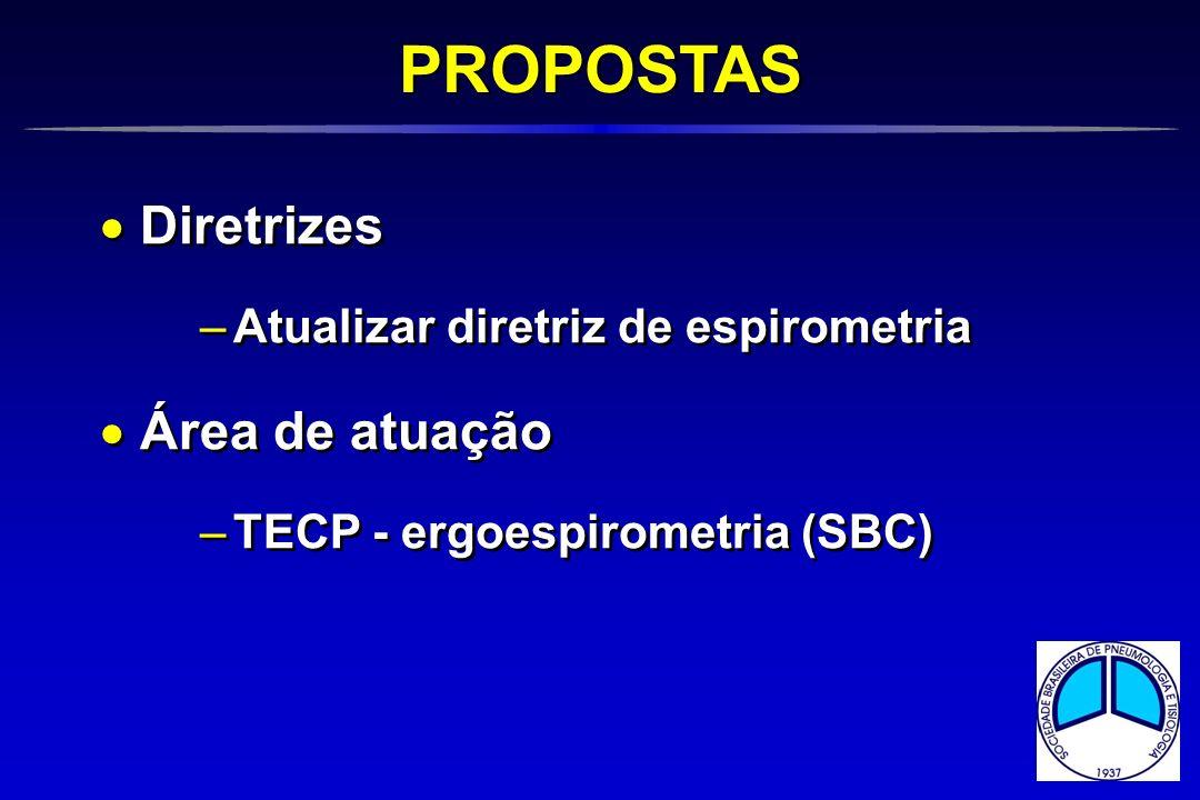 Diretrizes –Atualizar diretriz de espirometria Área de atuação –TECP - ergoespirometria (SBC) Diretrizes –Atualizar diretriz de espirometria Área de a