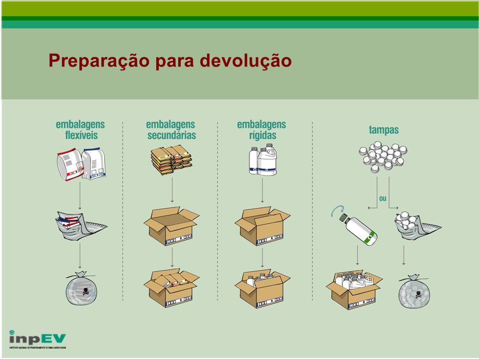 Preparação para devolução