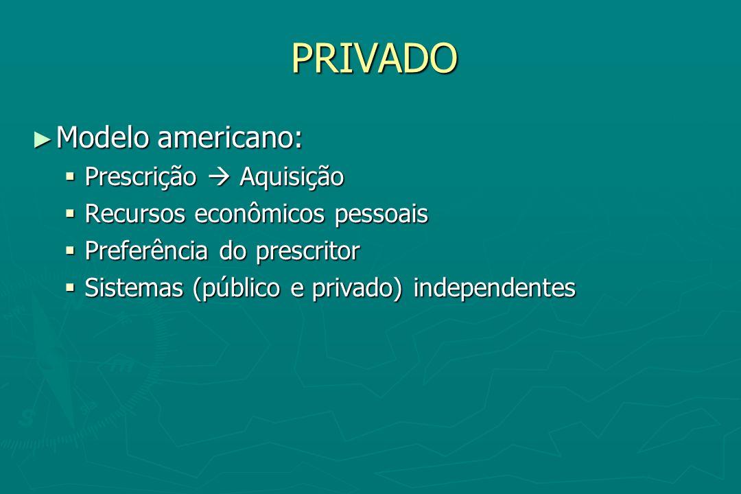 PRIVADO Modelo americano: Modelo americano: Prescrição Aquisição Prescrição Aquisição Recursos econômicos pessoais Recursos econômicos pessoais Prefer