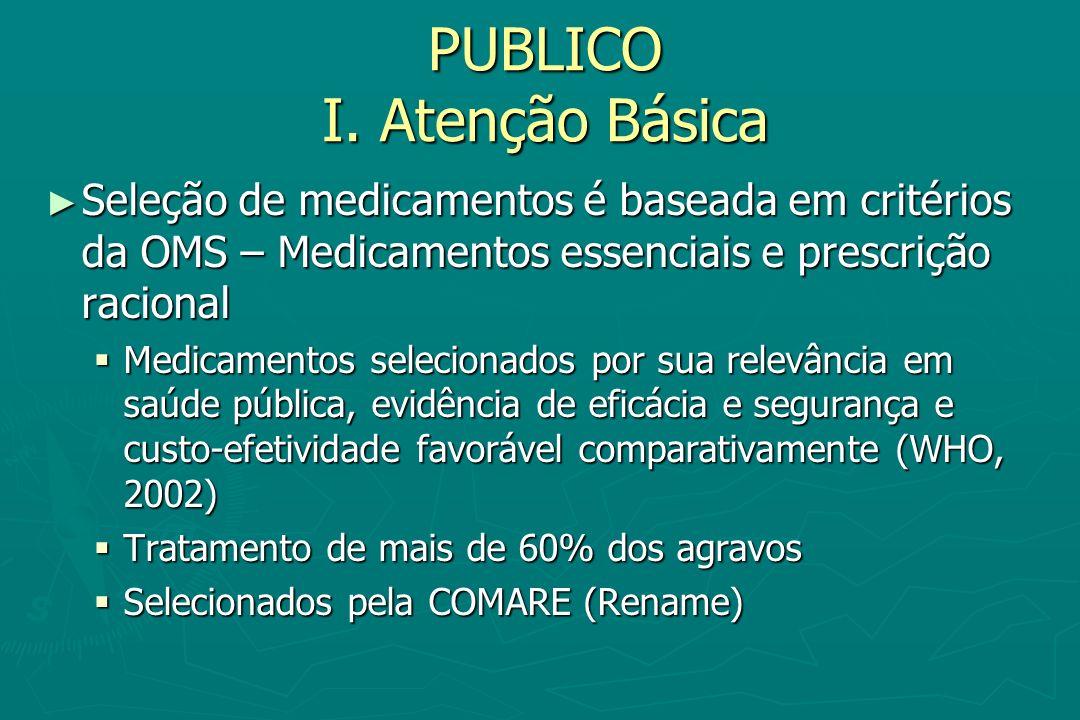 PUBLICO I. Atenção Básica Seleção de medicamentos é baseada em critérios da OMS – Medicamentos essenciais e prescrição racional Seleção de medicamento