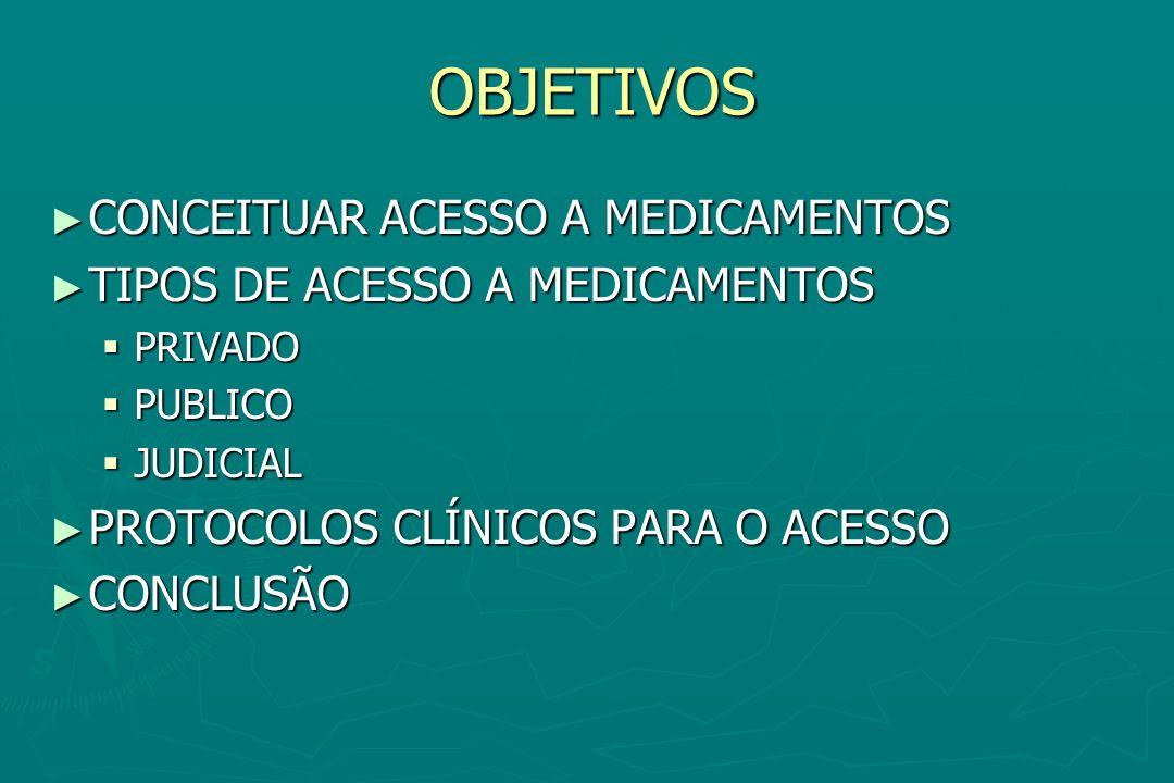 OBJETIVOS CONCEITUAR ACESSO A MEDICAMENTOS CONCEITUAR ACESSO A MEDICAMENTOS TIPOS DE ACESSO A MEDICAMENTOS TIPOS DE ACESSO A MEDICAMENTOS PRIVADO PRIV