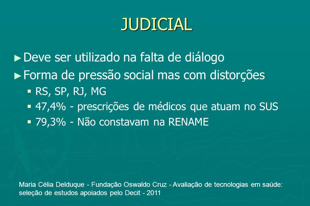 JUDICIAL Deve ser utilizado na falta de diálogo Forma de pressão social mas com distorções RS, SP, RJ, MG 47,4% - prescrições de médicos que atuam no