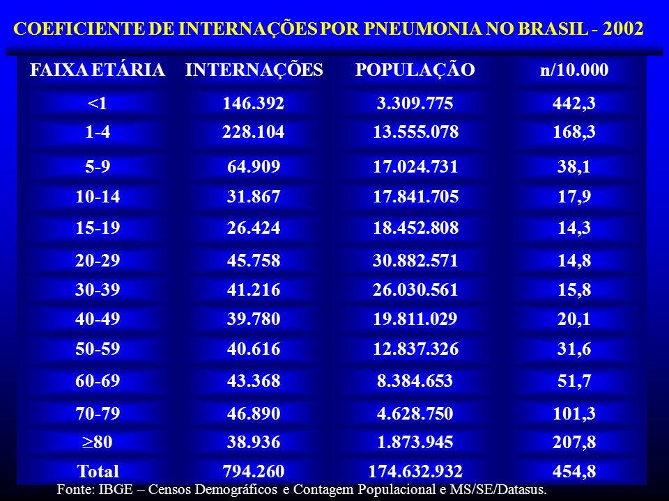 COEFICIENTE DE INTERNAÇÕES POR PNEUMONIA NO BRASIL - 2002 FAIXA ETÁRIAINTERNAÇÕESPOPULAÇÃOn/10.000 <1146.3923.309.775442,3 1-4228.10413.555.078168,3 5