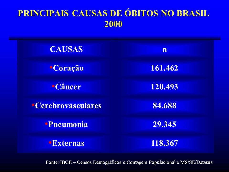 PRINCIPAIS CAUSAS DE ÓBITOS NO BRASIL 2000 CAUSASn Coração161.462 Câncer120.493 Cerebrovasculares84.688 Pneumonia29.345 Externas118.367 Fonte: IBGE –