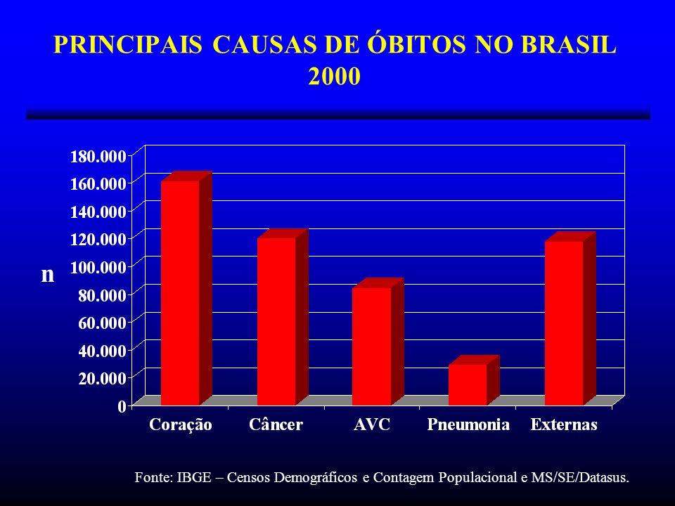 PRINCIPAIS CAUSAS DE ÓBITOS NO BRASIL 2000 n Fonte: IBGE – Censos Demográficos e Contagem Populacional e MS/SE/Datasus.