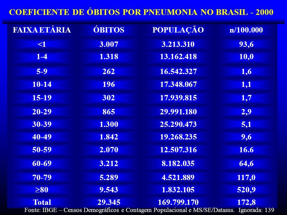 COEFICIENTE DE ÓBITOS POR PNEUMONIA NO BRASIL - 2000 FAIXA ETÁRIAÓBITOSPOPULAÇÃOn/100.000 <13.0073.213.31093,6 1-41.31813.162.41810,0 5-926216.542.327