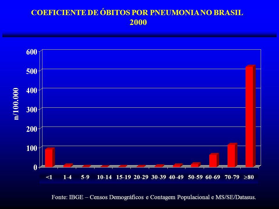 COEFICIENTE DE ÓBITOS POR PNEUMONIA NO BRASIL 2000 <1 1-4 5-9 10-14 15-19 20-29 30-39 40-49 50-59 60-69 70-79 80 n/100.000 Fonte: IBGE – Censos Demogr