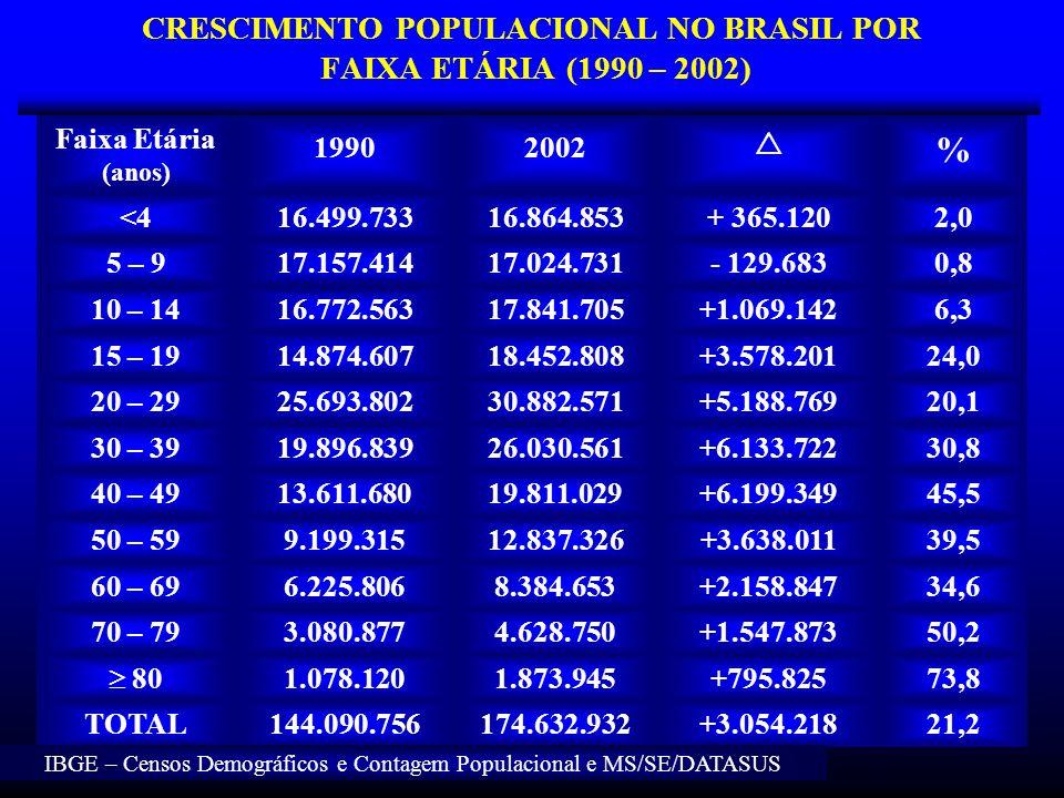 CRESCIMENTO POPULACIONAL NO BRASIL POR FAIXA ETÁRIA (1990 – 2002) Faixa Etária (anos) 19902002 % <416.499.73316.864.853+ 365.1202,0 5 – 917.157.41417.