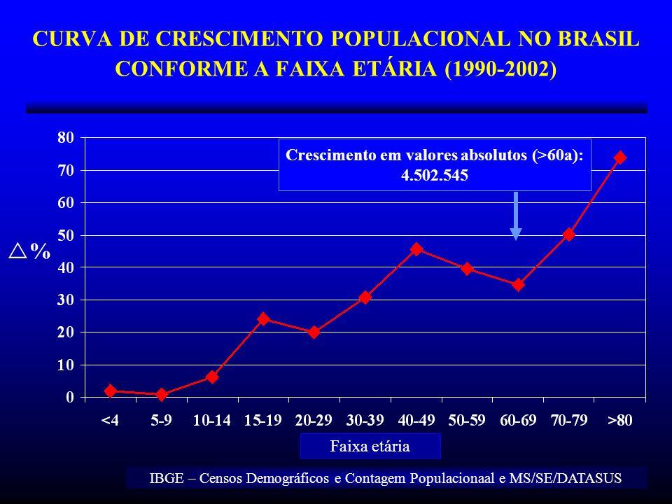 CURVA DE CRESCIMENTO POPULACIONAL NO BRASIL CONFORME A FAIXA ETÁRIA (1990-2002) % Faixa etária IBGE – Censos Demográficos e Contagem Populacionaal e M