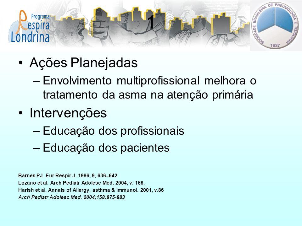 1 Ações Planejadas –Envolvimento multiprofissional melhora o tratamento da asma na atenção primária Intervenções –Educação dos profissionais –Educação