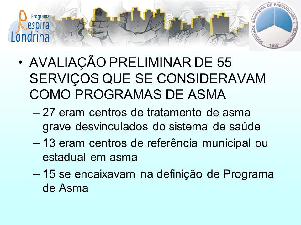 AVALIAÇÃO PRELIMINAR DE 55 SERVIÇOS QUE SE CONSIDERAVAM COMO PROGRAMAS DE ASMA –27 eram centros de tratamento de asma grave desvinculados do sistema d
