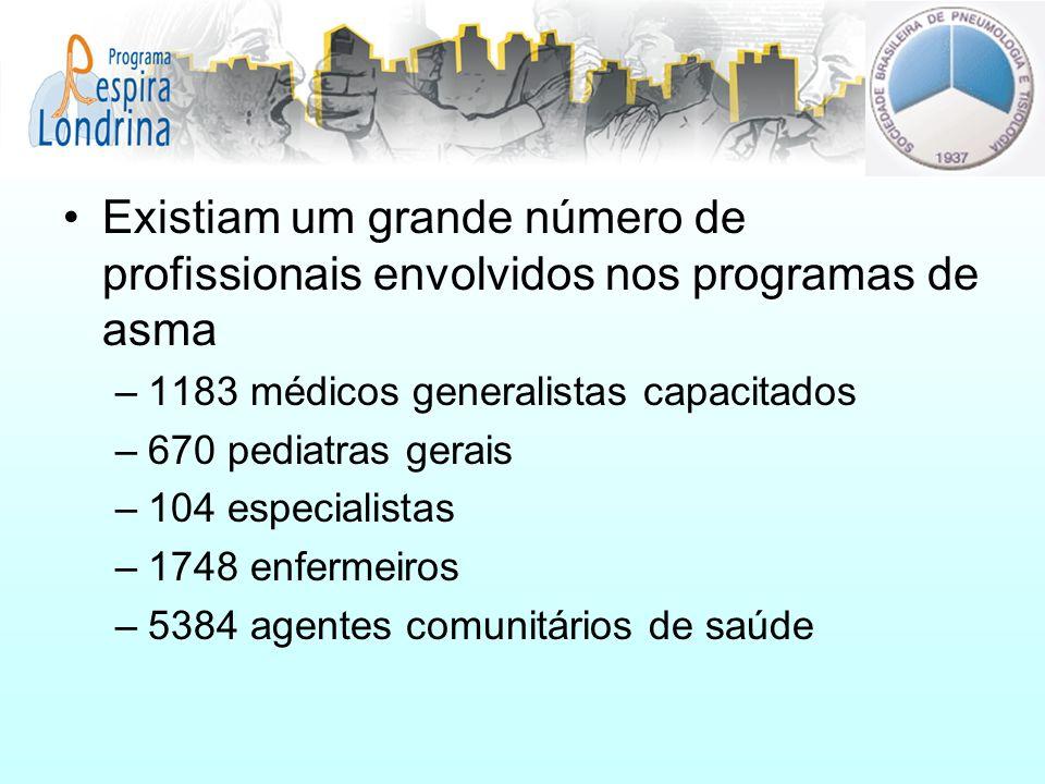 Existiam um grande número de profissionais envolvidos nos programas de asma –1183 médicos generalistas capacitados –670 pediatras gerais –104 especial