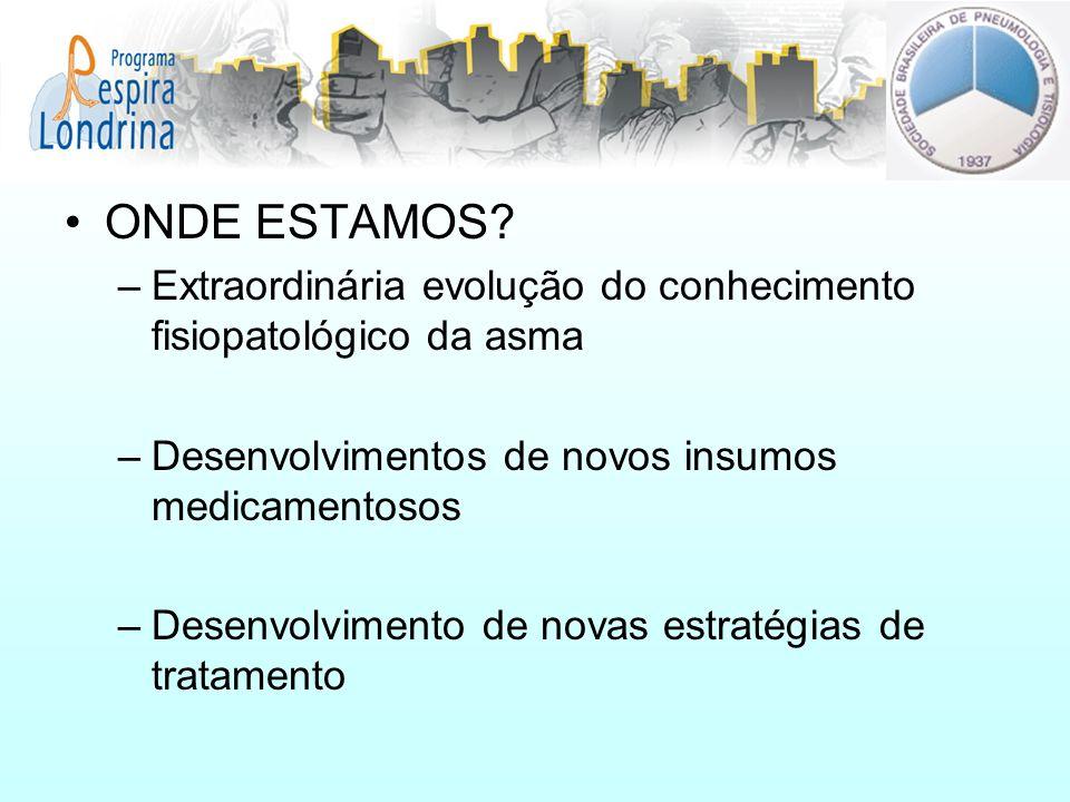 ONDE ESTAMOS? –Extraordinária evolução do conhecimento fisiopatológico da asma –Desenvolvimentos de novos insumos medicamentosos –Desenvolvimento de n