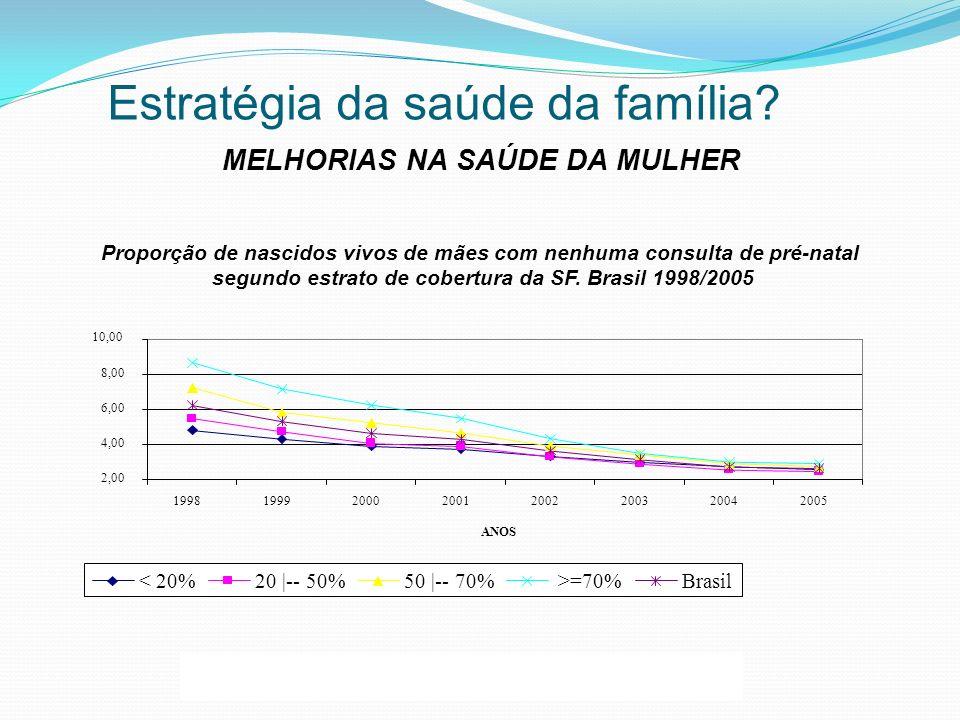 MELHORIAS NA SAÚDE DA MULHER Estratégia da saúde da família?