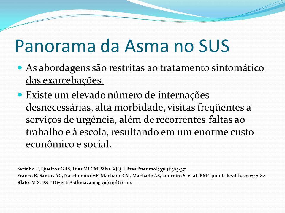 Panorama da Asma no SUS As abordagens são restritas ao tratamento sintomático das exarcebações. Existe um elevado número de internações desnecessárias