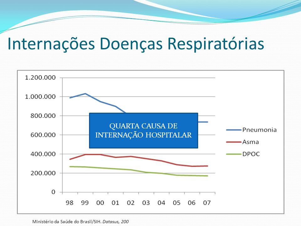 Internações Doenças Respiratórias Ministério da Saúde do Brasil/SIH. Datasus, 200 QUARTA CAUSA DE INTERNAÇÃO HOSPITALAR
