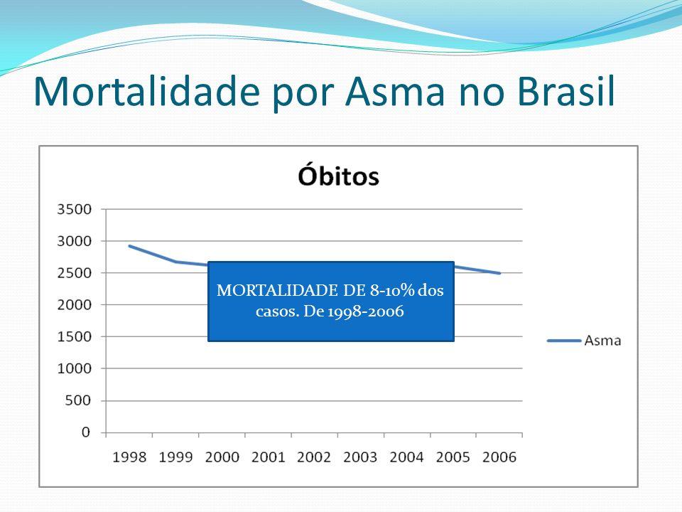 Mortalidade por Asma no Brasil MORTALIDADE DE 8-10% dos casos. De 1998-2006