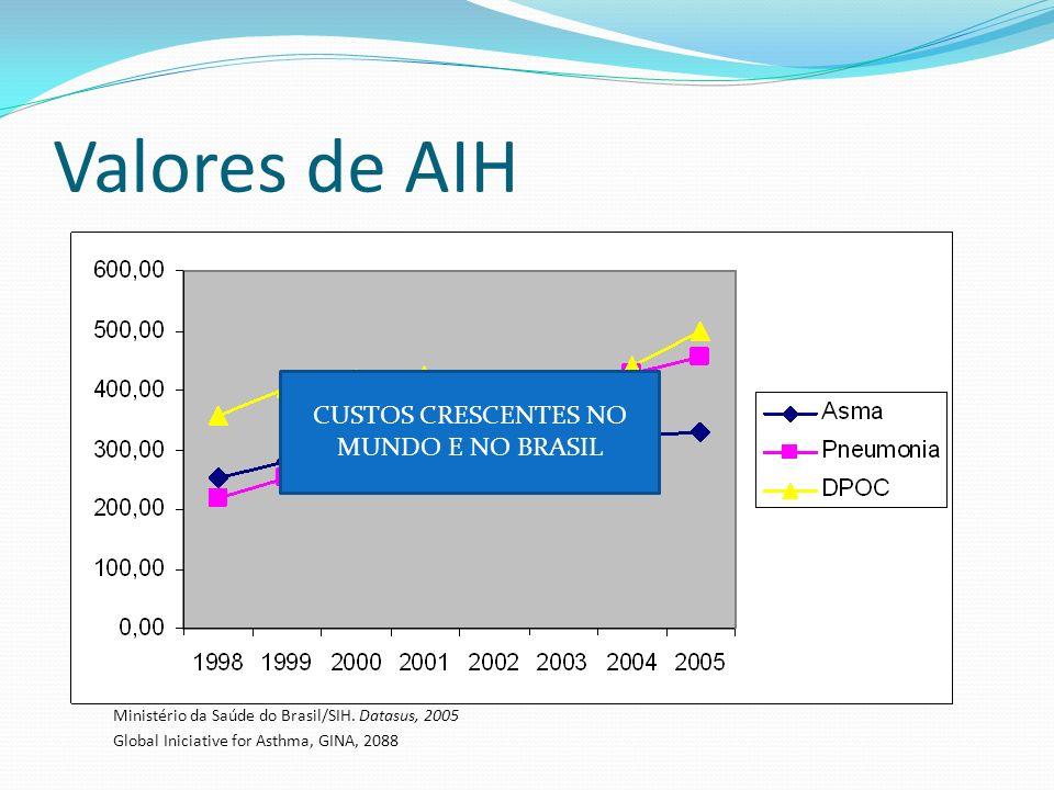 Valores de AIH Ministério da Saúde do Brasil/SIH. Datasus, 2005 Global Iniciative for Asthma, GINA, 2088 CUSTOS CRESCENTES NO MUNDO E NO BRASIL