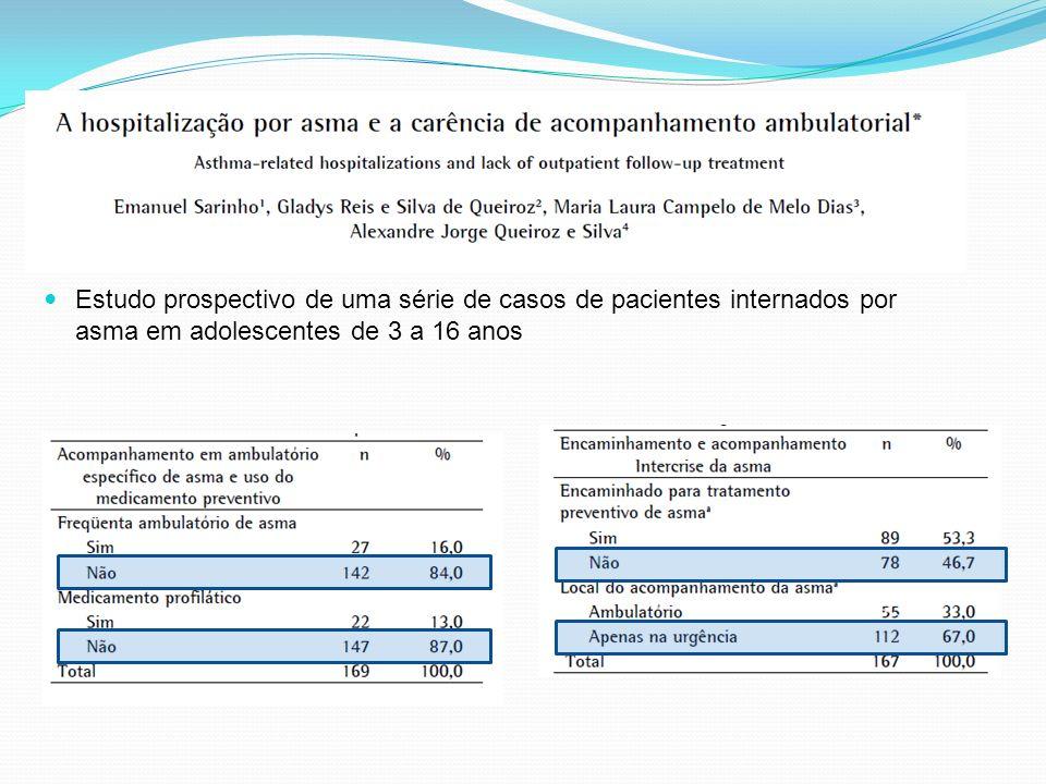 Estudo prospectivo de uma série de casos de pacientes internados por asma em adolescentes de 3 a 16 anos