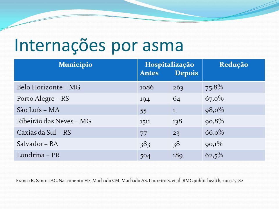 Internações por asma MunicípioHospitalização Antes Depois Redução Belo Horizonte – MG108626375,8% Porto Alegre – RS1946467,0% São Luís – MA55198,0% Ri