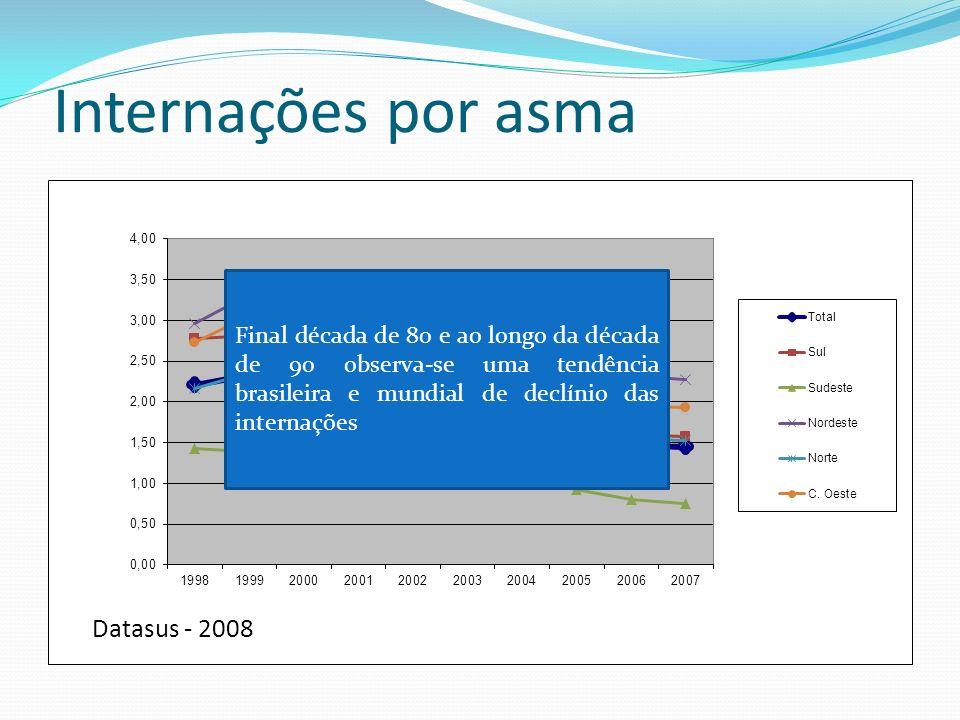 Internações por asma Final década de 80 e ao longo da década de 90 observa-se uma tendência brasileira e mundial de declínio das internações