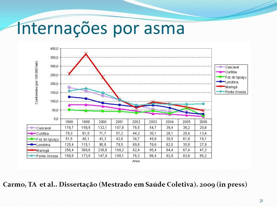 31 Internações por asma Carmo, TA et al.. Dissertação (Mestrado em Saúde Coletiva). 2009 (in press)