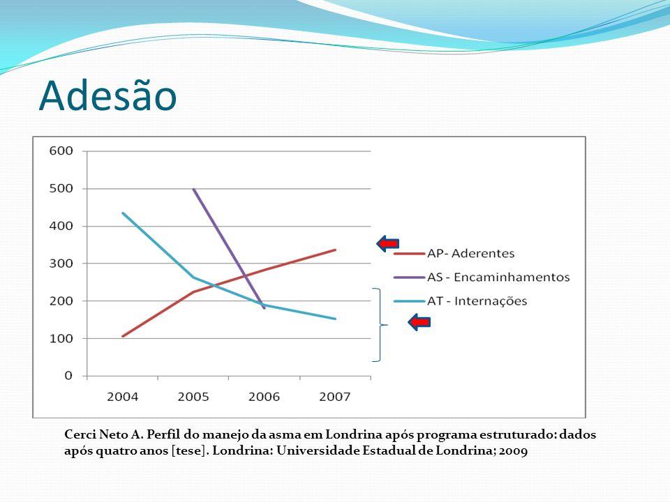 Cerci Neto A. Perfil do manejo da asma em Londrina após programa estruturado: dados após quatro anos [tese]. Londrina: Universidade Estadual de Londri