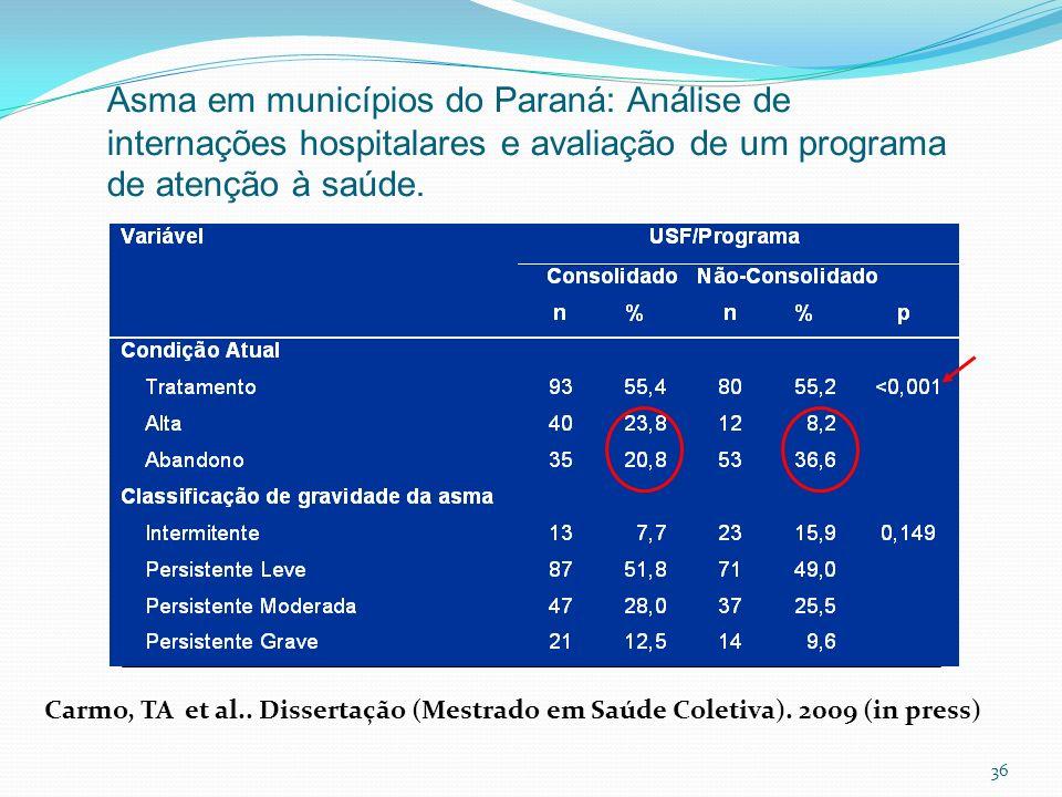 36 Asma em municípios do Paraná: Análise de internações hospitalares e avaliação de um programa de atenção à saúde. Carmo, TA et al.. Dissertação (Mes