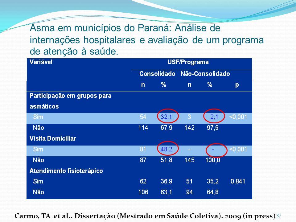 37 Asma em municípios do Paraná: Análise de internações hospitalares e avaliação de um programa de atenção à saúde. Carmo, TA et al.. Dissertação (Mes