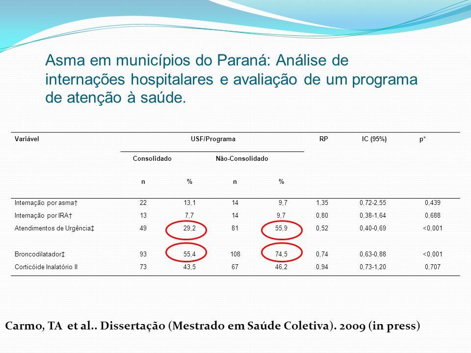 Variável USF/Programa RP IC (95%) p* ConsolidadoNão-Consolidado n%n% Internação por asma2213,114 9,71,350,72-2,550,439 Internação por IRA137,7149,70,8