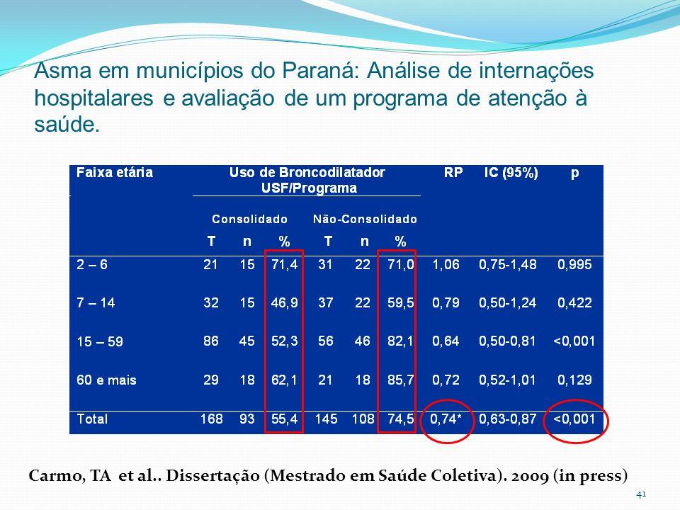 41 Asma em municípios do Paraná: Análise de internações hospitalares e avaliação de um programa de atenção à saúde. Carmo, TA et al.. Dissertação (Mes