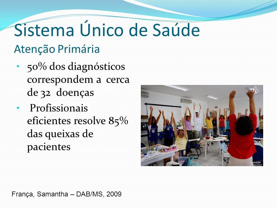 Sistema Único de Saúde Atenção Primária 50% dos diagnósticos correspondem a cerca de 32 doenças Profissionais eficientes resolve 85% das queixas de pa