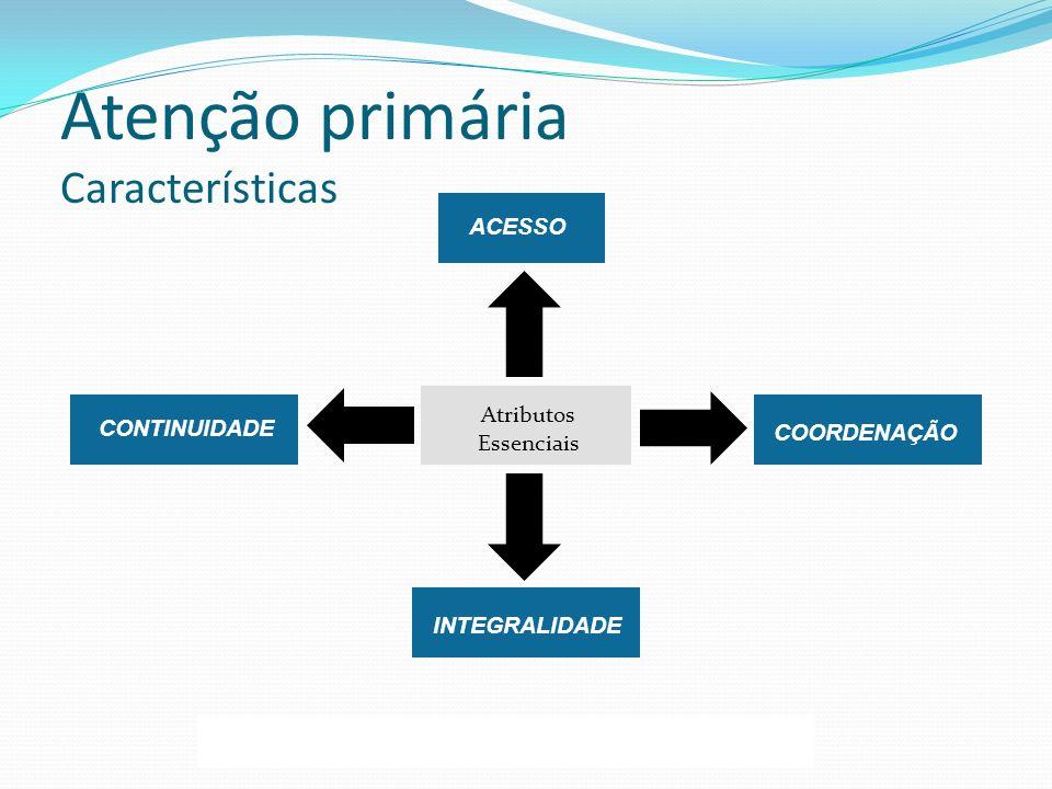 ACESSO INTEGRALIDADE Atributos Essenciais COORDENAÇÃO CONTINUIDADE Atenção primária Características