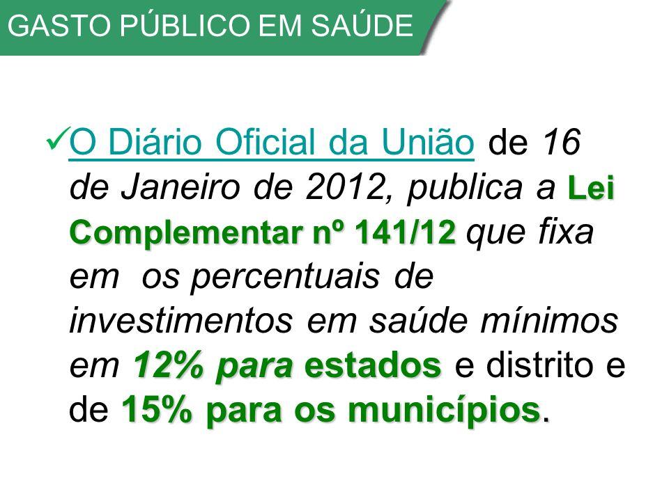GASTO PÚBLICO EM SAÚDE Lei Complementar nº 141/12 12% para estados 15% para os municípios.