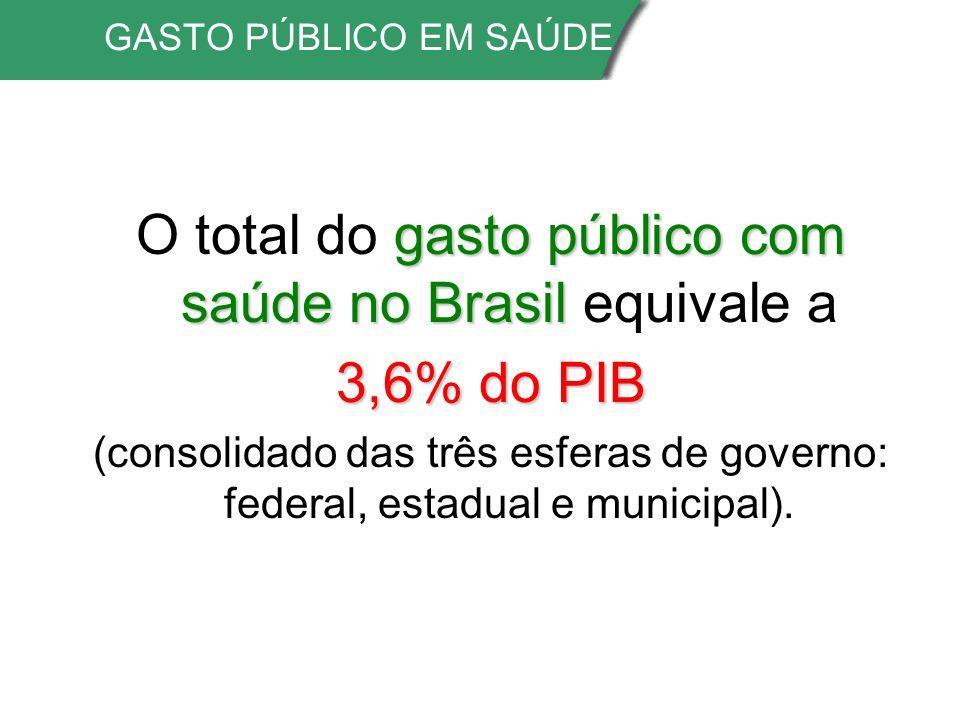 GASTO PÚBLICO EM SAÚDE gasto público com saúde no Brasil O total do gasto público com saúde no Brasil equivale a 3,6% do PIB (consolidado das três esferas de governo: federal, estadual e municipal).