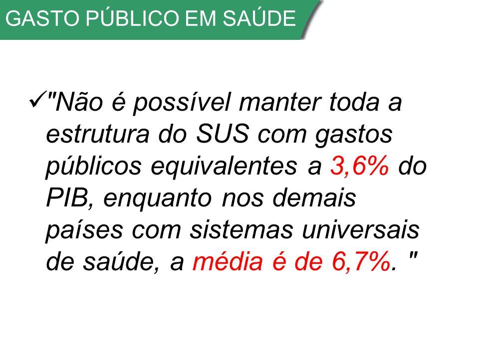GASTO PÚBLICO EM SAÚDE Não é possível manter toda a estrutura do SUS com gastos públicos equivalentes a 3,6% do PIB, enquanto nos demais países com sistemas universais de saúde, a média é de 6,7%.