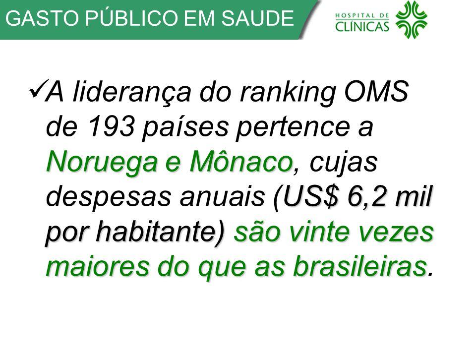 GASTO PÚBLICO EM SAUDE Noruega e Mônaco US$ 6,2 mil por habitante) são vinte vezes maiores do que as brasileiras A liderança do ranking OMS de 193 países pertence a Noruega e Mônaco, cujas despesas anuais (US$ 6,2 mil por habitante) são vinte vezes maiores do que as brasileiras.