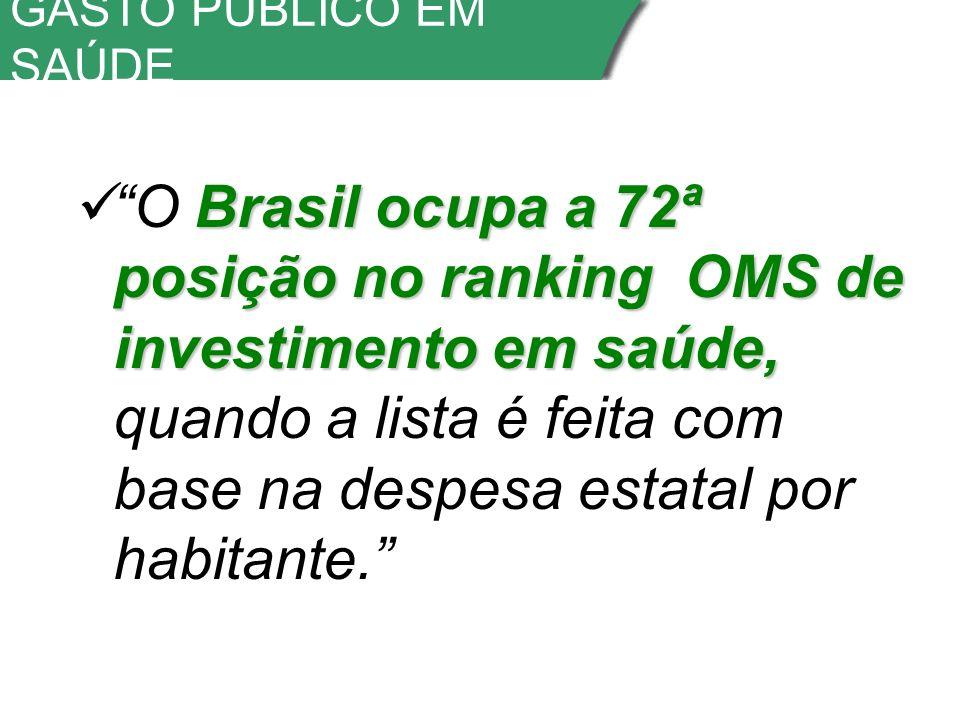 GASTO PÚBLICO EM SAÚDE Brasil ocupa a 72ª posição no ranking OMS de investimento em saúde, O Brasil ocupa a 72ª posição no ranking OMS de investimento em saúde, quando a lista é feita com base na despesa estatal por habitante.