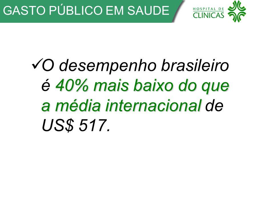 GASTO PÚBLICO EM SAUDE 40% mais baixo do que a média internacional O desempenho brasileiro é 40% mais baixo do que a média internacional de US$ 517.