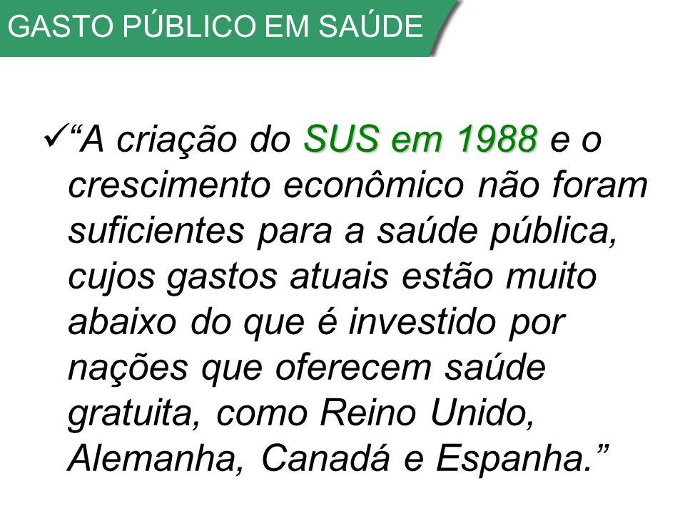 GASTO PÚBLICO EM SAÚDE SUS em 1988 A criação do SUS em 1988 e o crescimento econômico não foram suficientes para a saúde pública, cujos gastos atuais estão muito abaixo do que é investido por nações que oferecem saúde gratuita, como Reino Unido, Alemanha, Canadá e Espanha.