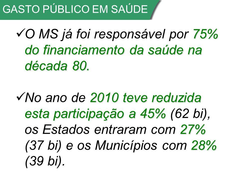 GASTO PÚBLICO EM SAÚDE 75% do financiamento da saúde na década 80.