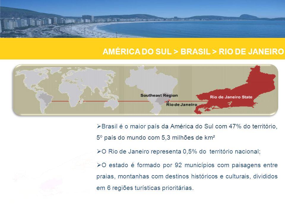 AMÉRICA DO SUL > BRASIL > RIO DE JANEIRO Brasil é o maior país da América do Sul com 47% do território, 5º país do mundo com 5,3 milhões de km² O Rio