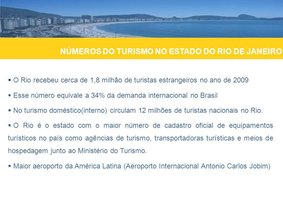 NÚMEROS DO TURISMO NO ESTADO DO RIO DE JANEIRO O Rio recebeu cerca de 1,8 milhão de turistas estrangeiros no ano de 2009 Esse número equivale a 34% da