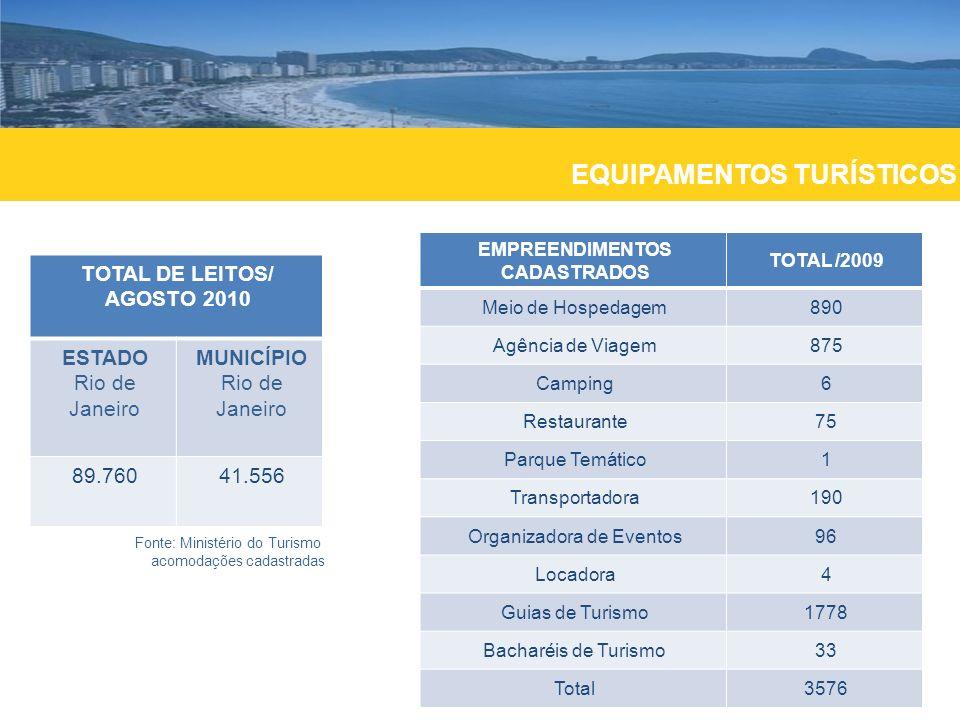 EQUIPAMENTOS TURÍSTICOS TOTAL DE LEITOS/ AGOSTO 2010 ESTADO Rio de Janeiro MUNICÍPIO Rio de Janeiro 89.76041.556 Fonte: Ministério do Turismo acomodaç