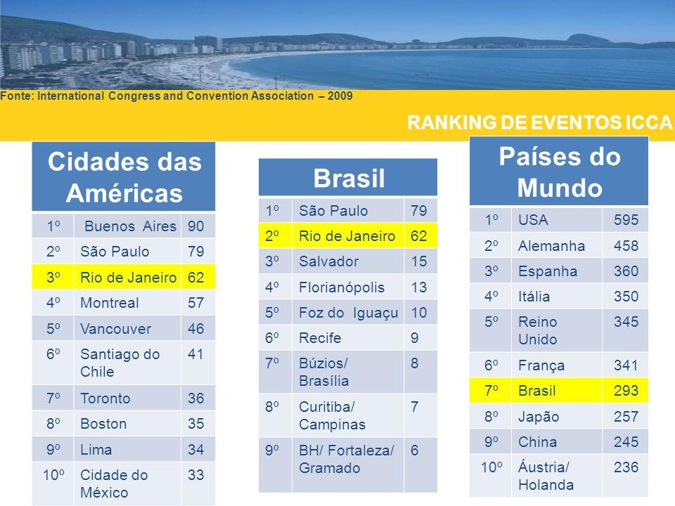 Fonte: International Congress and Convention Association – 2009 Cidades das Américas 1º Buenos Aires90 2ºSão Paulo79 3ºRio de Janeiro62 4ºMontreal57 5