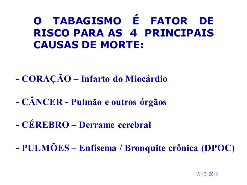 - CORAÇÃO – Infarto do Miocárdio - CÂNCER - Pulmão e outros órgãos - CÉREBRO – Derrame cerebral - PULMÕES – Enfisema / Bronquite crônica (DPOC) O TABA