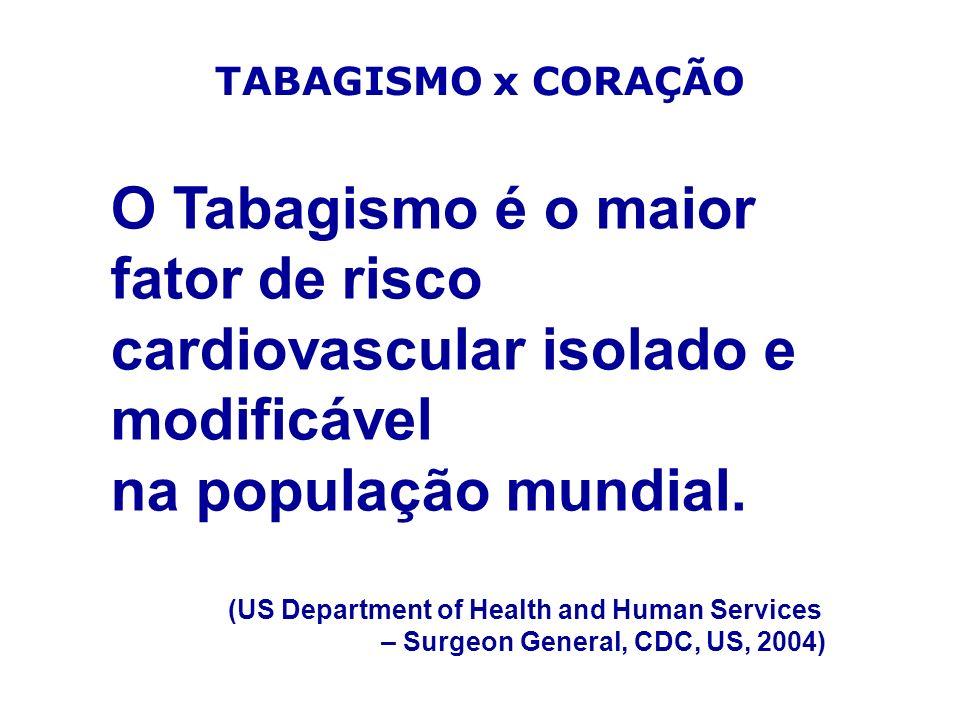 O Tabagismo é o maior fator de risco cardiovascular isolado e modificável na população mundial. (US Department of Health and Human Services – Surgeon