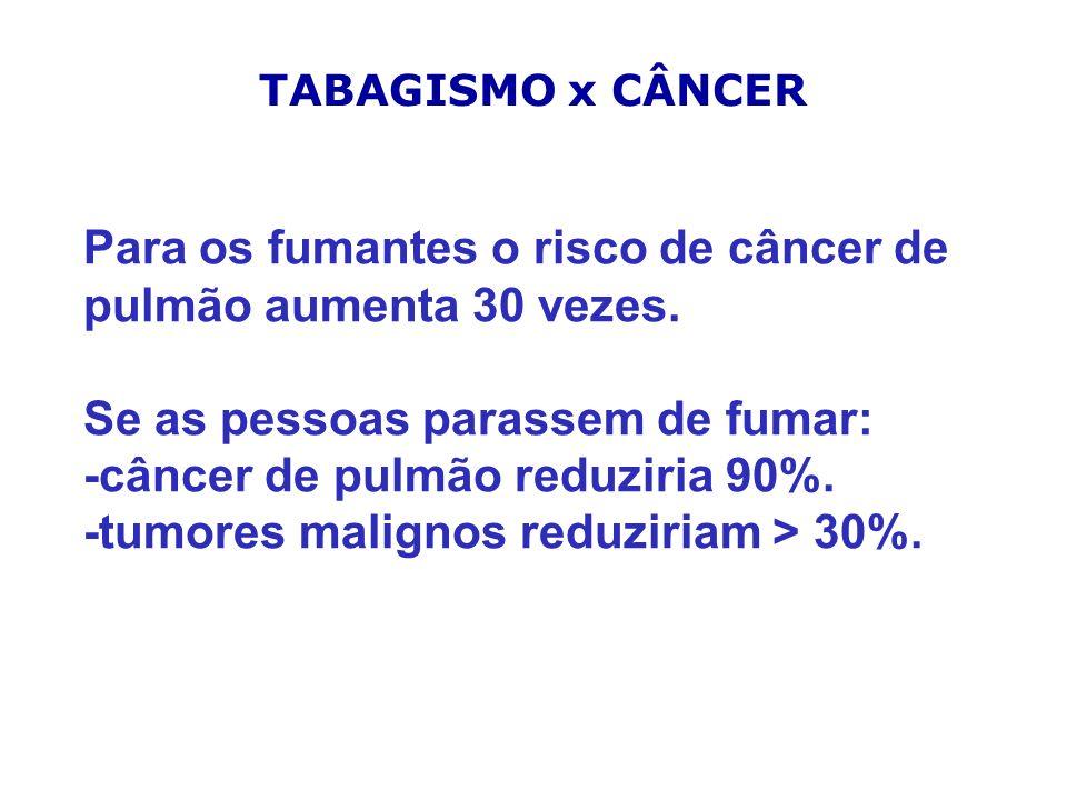 Para os fumantes o risco de câncer de pulmão aumenta 30 vezes. Se as pessoas parassem de fumar: -câncer de pulmão reduziria 90%. -tumores malignos red