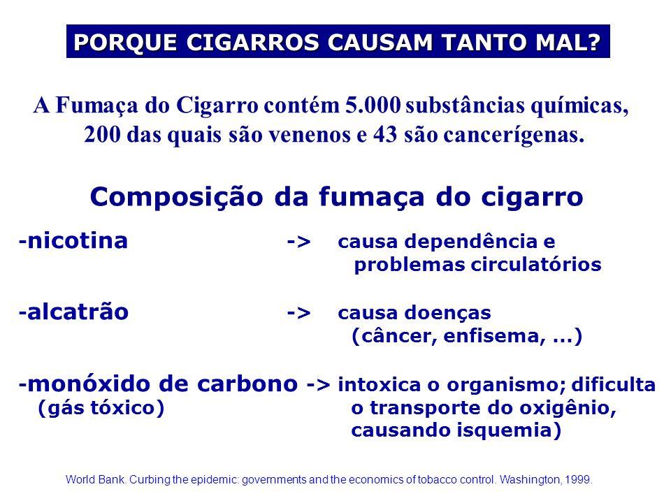 - nicotina -> causa dependência e problemas circulatórios - alcatrão -> causa doenças (câncer, enfisema,...) - monóxido de carbono -> intoxica o organ